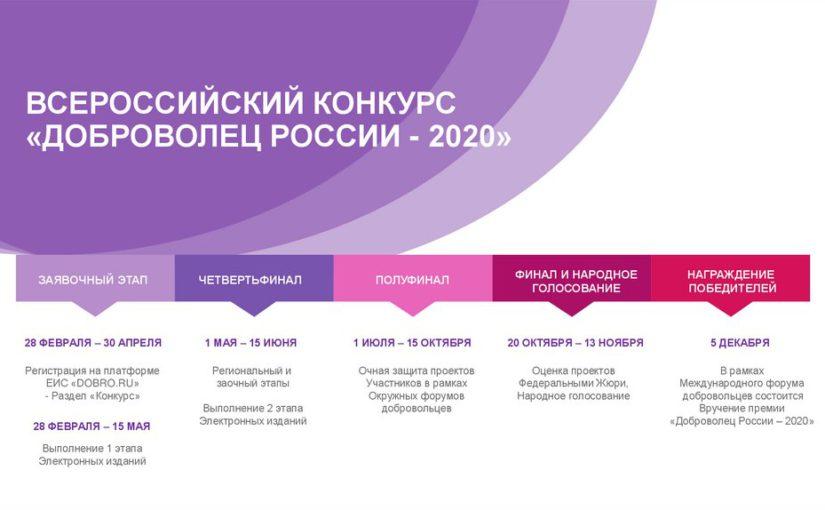 Определены полуфиналисты Всероссийского конкурса «Доброволец России – 2020»
